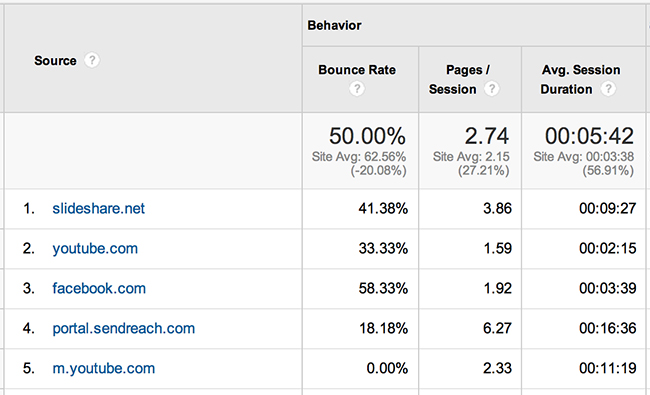 Traffic Generation Report From Google Analytics